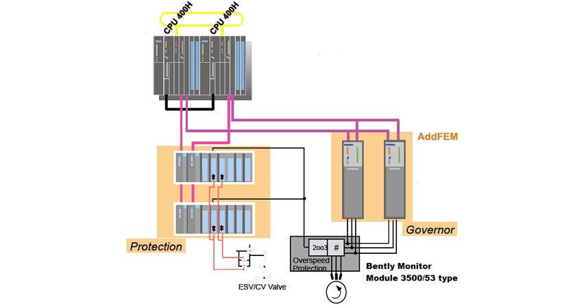 Compressor And Gas Turbine Control System ABRON
